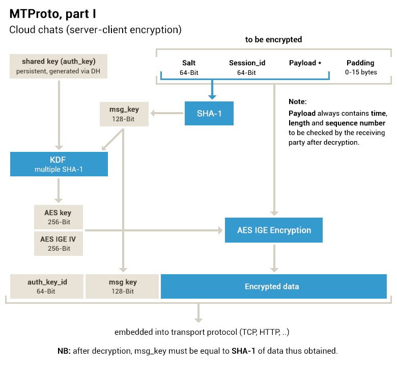MTProto server-client encryption, cloud chats